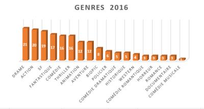 genres des films 2016