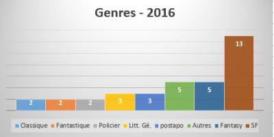 genres de livres 2016