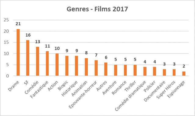 Bilan Films 2017 genres
