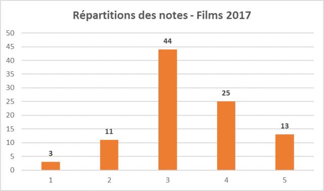 Bilan Films 2017 notes