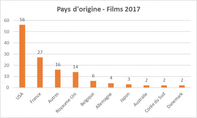 Bilan Films 2017 pays