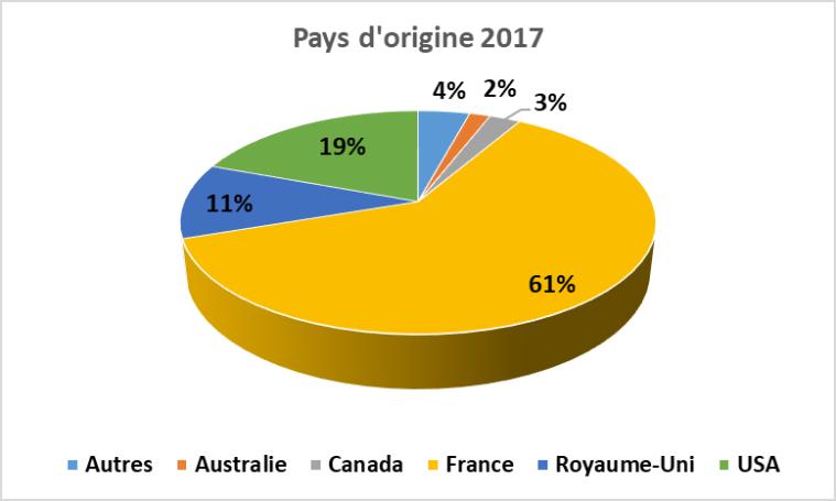 Pays origine auteurs 2017 stats