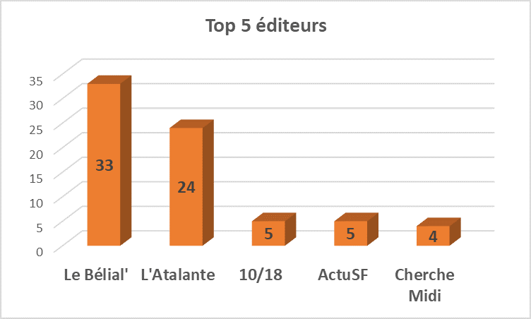 Top 5 éditeurs 2017 stats