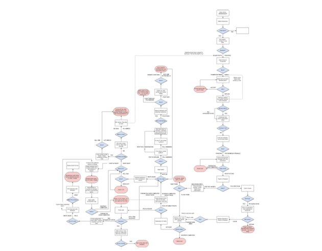 Black-Mirror-Bandersnatch-narration-schema