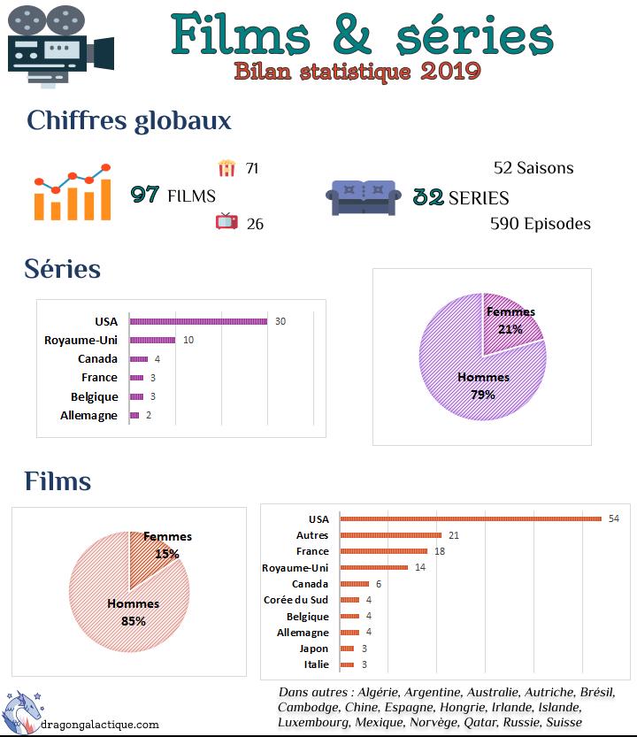 infographie bilan stat 2019 films et séries